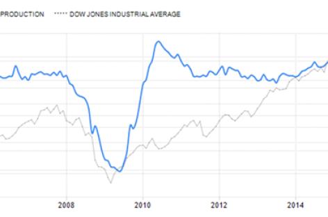 Dow Jones loopt sterk vooruit