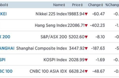 Shanghai verliest 5%