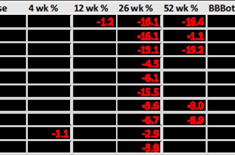 Risico's voor Dow-aandelen groter dan kansen