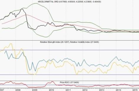 ArcelorMittal: ooit stond de koers beneden 1 euro