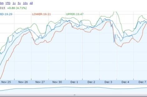 Opnieuw buy-advies voor ABN AMRO