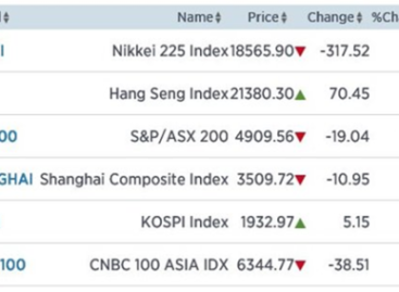 Geen herstel in Azië