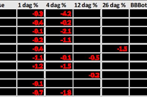 Risico's voor Dow-aandelen zijn groter dan de kansen