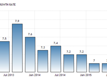 Groei China 6,8% in 2016
