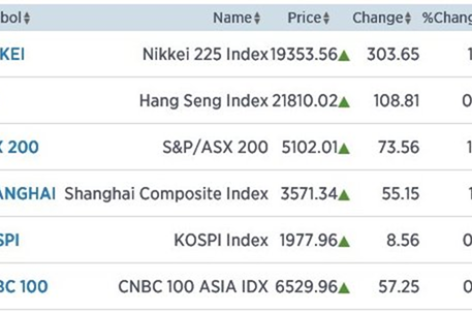 Azië flink hoger