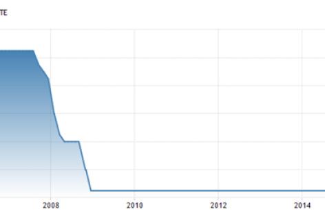 Rentestap Fed vooral symboolpolitiek