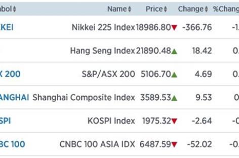 Nikkei schiet omlaag