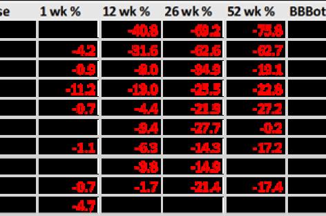 10 kansrijke + 10 gevaarlijke aandelen