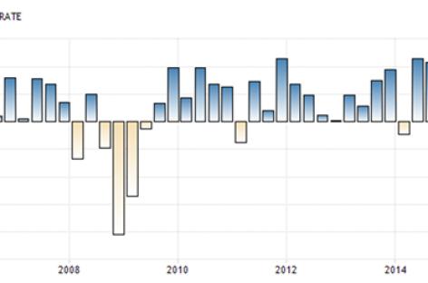 Meevallende groei VS