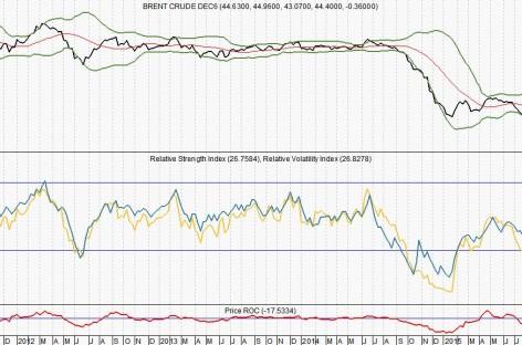 Hoger renterisico door stijgende olieprijs