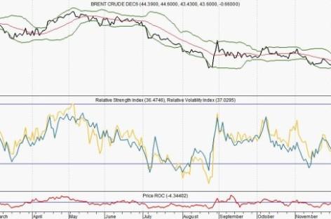 Heeft de Fed de rente te vroeg verhoogd?
