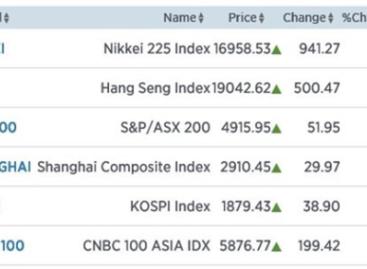 Nikkei schiet 5,88% omhoog