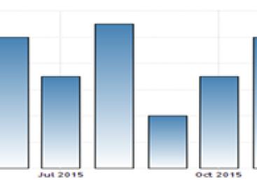 Draghi achterhaald door cijfers