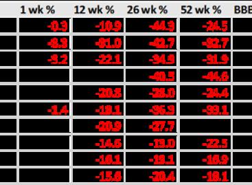 AEX-aandelen met de meeste potentie