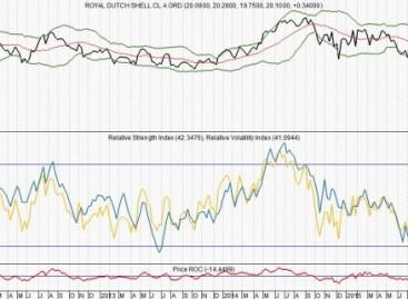 RD Shell kan 29% omhoog