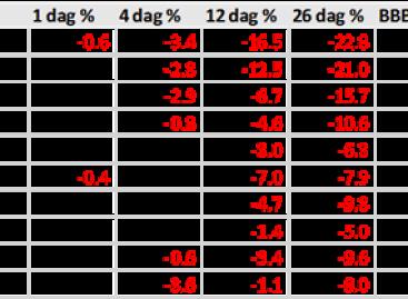 7 aandelen die meer dan 10% kunnen stijgen