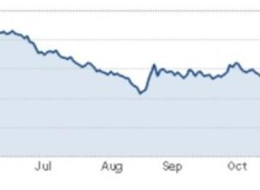 IEA somber over olieprijzen