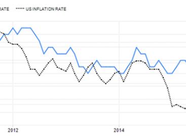 Inflatie VS krachtiger dan lijkt