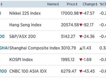 Azië doet niets bijzonders