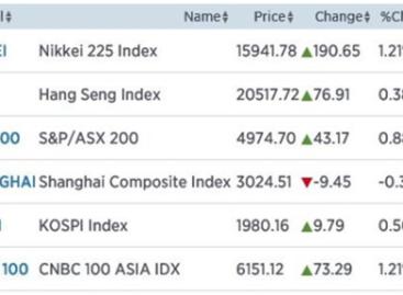 Lagere yen zorgt voor hogere Nikkei