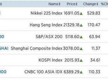 Nikkei schiet 3,23% omhoog. Wat nu?