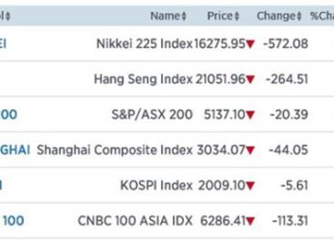 Nikkei extra hard omlaag