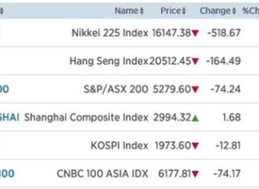 Nikkei lager door yen