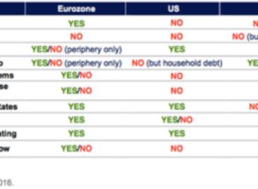 Japanisering van Europa, VS en China