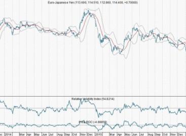 Euro/yen kan flink oplopen