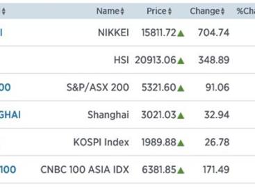 Nikkei schiet bijna 5% omhoog