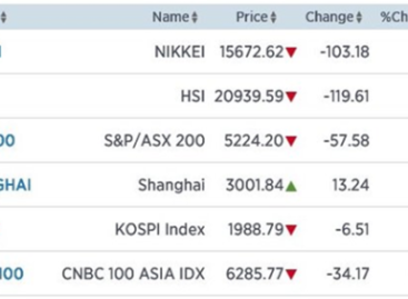 Onlogisch: Australië -1,09% en Shanghai +0,44%