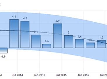 Tegenvallende groei bnp VS