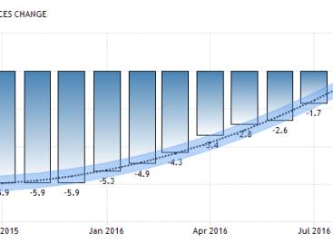 Toenemend wantrouwen in beleid centrale banken