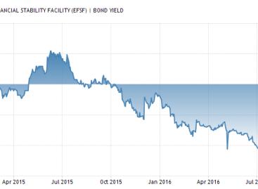 Brazilië scoort hoog met obligatierendement van 12%