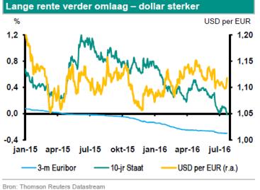 Nico Klene (ABN Amro): ECB gaat extra verruimen
