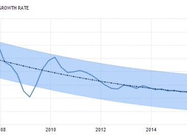 Minder groei voor efficiënt China