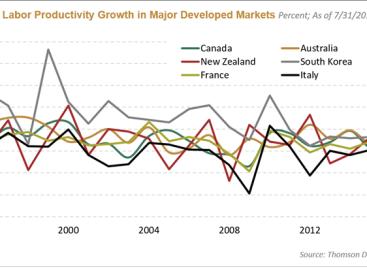 Wereldwijde malaise van de productiviteit