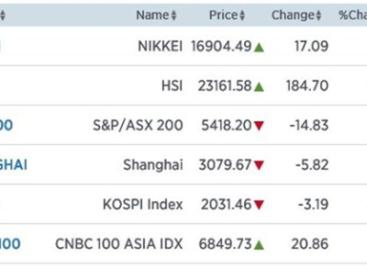 Nikkei zit bovenin bandbreedte