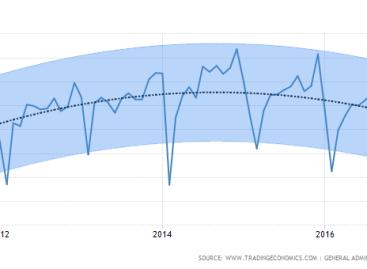 Sterke daling export China