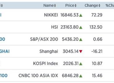Azië hoger zonder reden