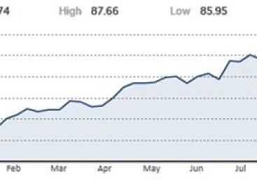 Exxon: lagere koers bij meevallend resultaat