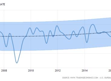 Meevallende groei VS economie