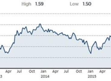 Als Trump tegenzit gaat in de VS de rente van 2,2 naar 3,5%