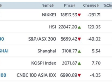 Nikkei opnieuw 1,48% lager door hogere yen