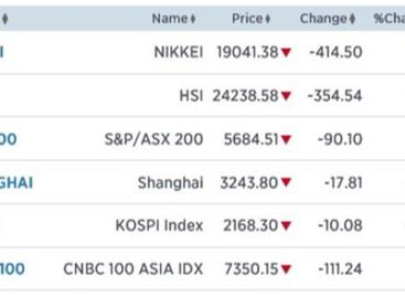 Nikkei daalt 2,13%. Ook rest Azië flink lager