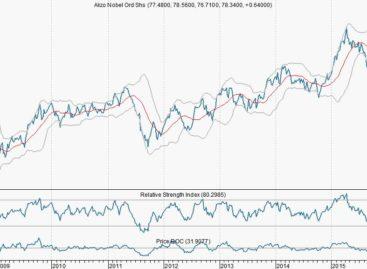 Chart AkzoNobel: 'Calls schrijven'