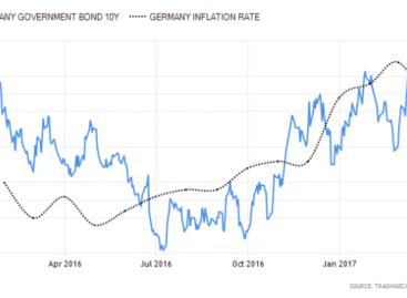 Dalende inflatie, dalende rente