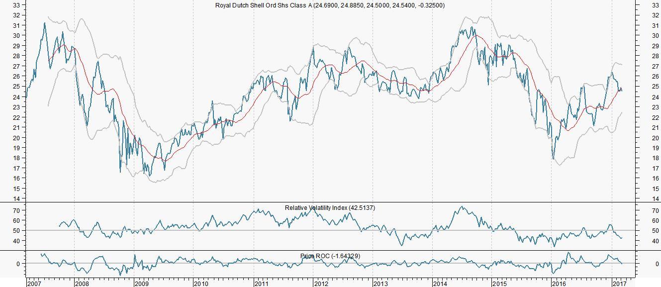 RD Shell en Brent in buurt van bodem | Bull Up Beleggerclub Aandeel Fagron