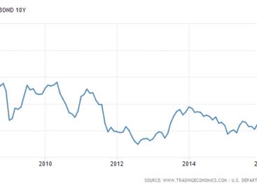 'Koersen zullen minder hard stijgen dan de winsten'