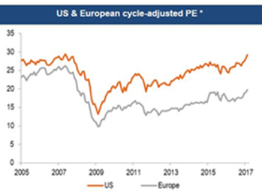 Europese aandelen: 13% meer potentie dan Amerikaanse